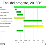 Fasi del progetto, 2018/19